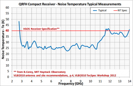 Prototype Compact QRFH Cryogenic Receiver NT Measurements